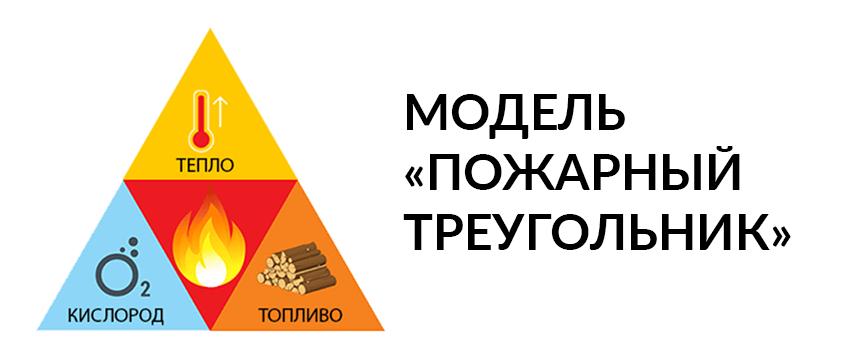 Модель «Пожарный треугольник»